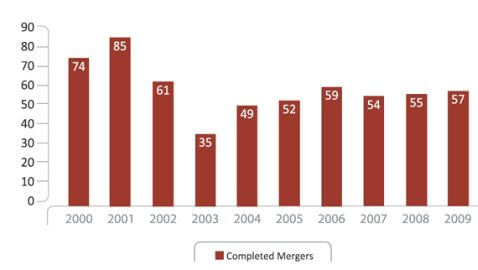 Law Firm Merger Numbers Closing in on Pre-Recession Levels