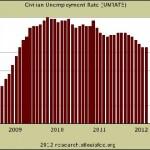 Unemployment Rate Making Modest but Consistent Improvements