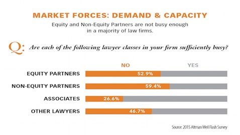 According to a recent survey taken by Altman Weil, too many law firm partners do not have enough work to do, which hurts the profitability of their law firms.