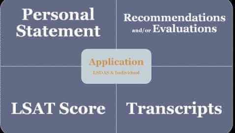 Law school application